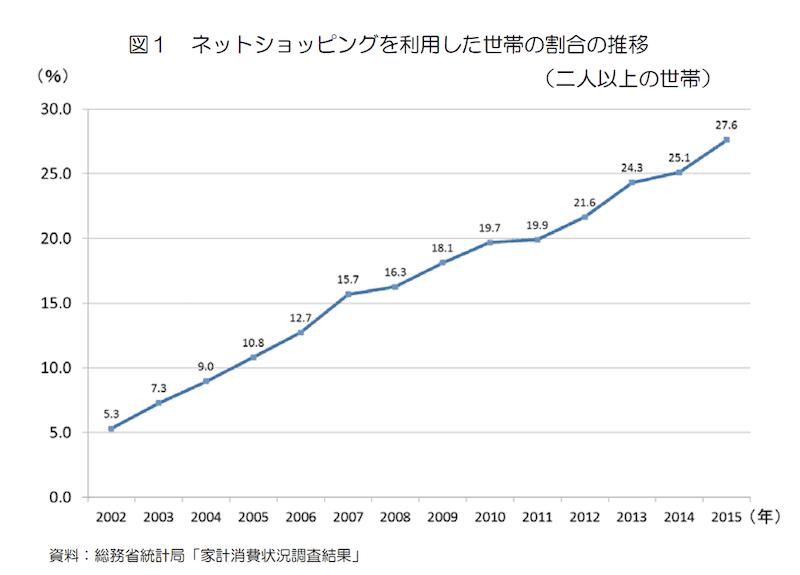 ネットショッピングの利用人数は増加し続けている