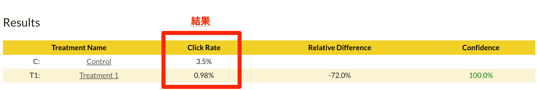 リードマグネットの効果はタイトルで決まる。証明テスト結果