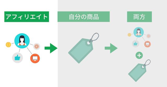 ブログ収益化の3モデル:アフィリエイトで他人の商品を紹介する