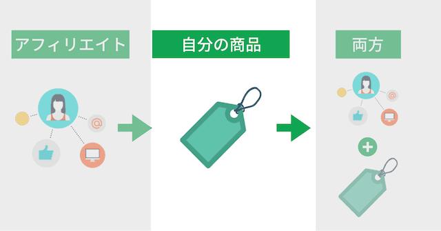 ブログ収益化の3モデル:自分の商品を売る