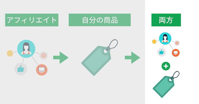 ブログ収益化の3モデル:アフィリエイトと自分の商品を組み合わせる