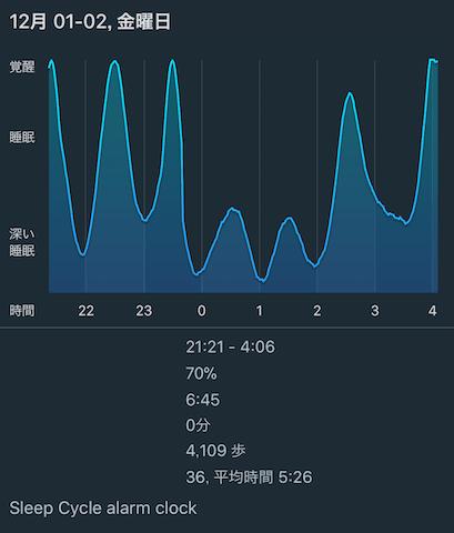 スリープサイクルを使って質の高い睡眠を取る