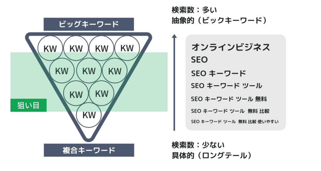 ビッグキーワードと複合キーワードの距離感で検索数を予想する