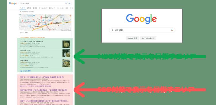 MEOとSEOの一番の違いは、検索結果が表示される位置です。