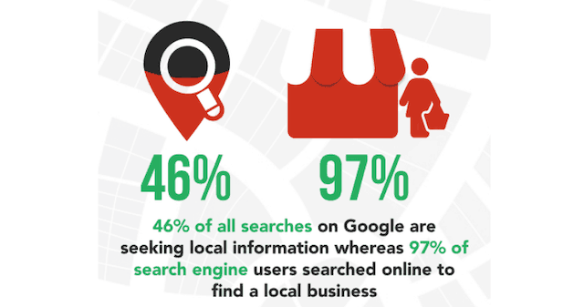 Google検索の45%はローカル検索です。ローカルSEOが重要な理由の1つです。
