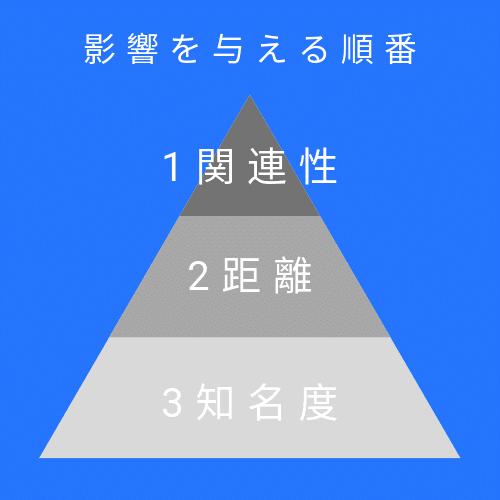 ローカルSEOの検索結果を決める3つの要素