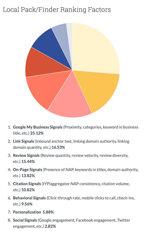 2018年にMOZが調査した、ローカル検索結果を決める要因の図
