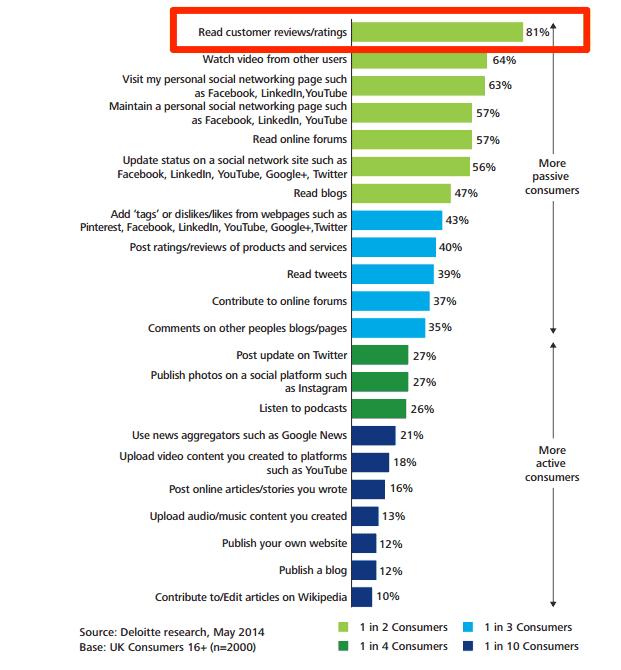 購入前に81%のユーザーはレビューを参考にしています。