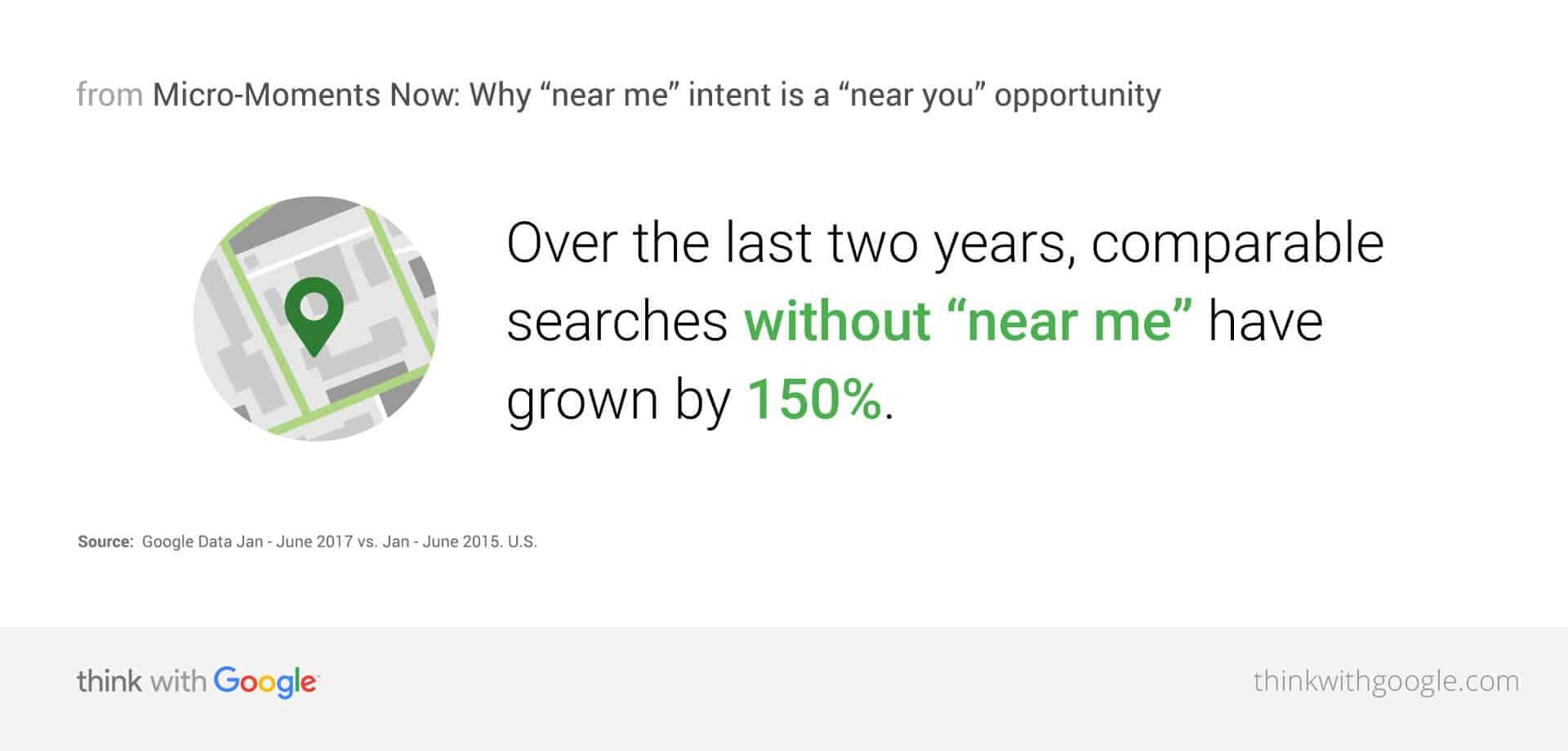 「近くの〜」が使われる検索数は2017年には150%上昇