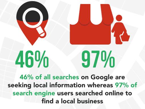 46%の検索はローカル検索である