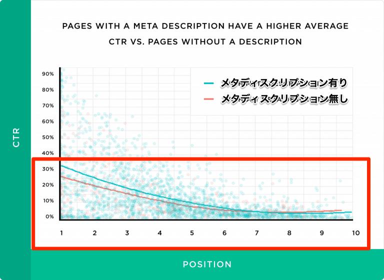 個別にメタディスクリプションを設定するとCTRが5.8%向上する